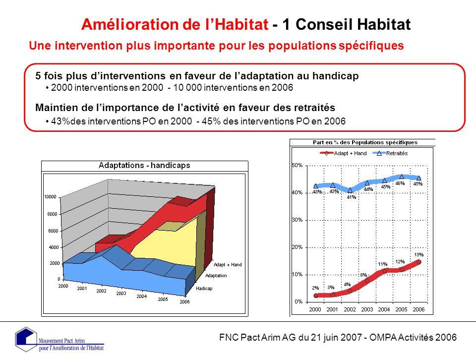 Amélioration de lHabitat - 1 Conseil Habitat Une intervention plus importante pour les populations spécifiques FNC Pact Arim AG du 21 juin 2007 - OMPA Activités 2006 5 fois plus dinterventions en faveur de ladaptation au handicap 2000 interventions en 2000 - 10 000 interventions en 2006 Maintien de limportance de lactivité en faveur des retraités 43%des interventions PO en 2000 - 45% des interventions PO en 2006
