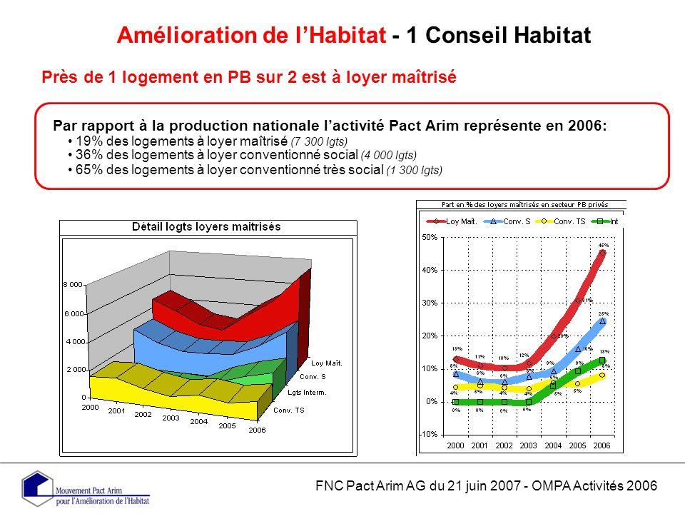 Amélioration de lHabitat - 1 Conseil Habitat Près de 1 logement en PB sur 2 est à loyer maîtrisé FNC Pact Arim AG du 21 juin 2007 - OMPA Activités 2006 Par rapport à la production nationale lactivité Pact Arim représente en 2006: 19% des logements à loyer maîtrisé (7 300 lgts) 36% des logements à loyer conventionné social (4 000 lgts) 65% des logements à loyer conventionné très social (1 300 lgts)