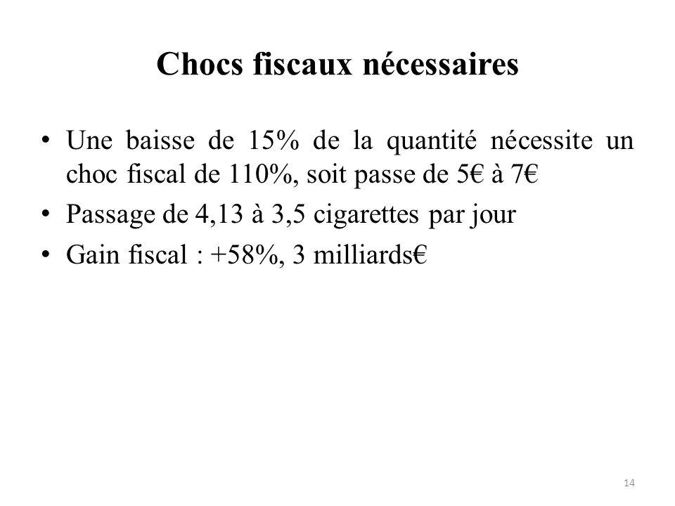 Chocs fiscaux nécessaires 14 Une baisse de 15% de la quantité nécessite un choc fiscal de 110%, soit passe de 5 à 7 Passage de 4,13 à 3,5 cigarettes p