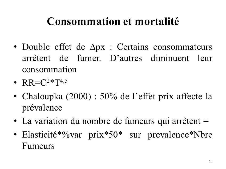 Consommation et mortalité 15 Double effet de px : Certains consommateurs arrêtent de fumer. Dautres diminuent leur consommation RR=C 2 *T 4,5 Chaloupk