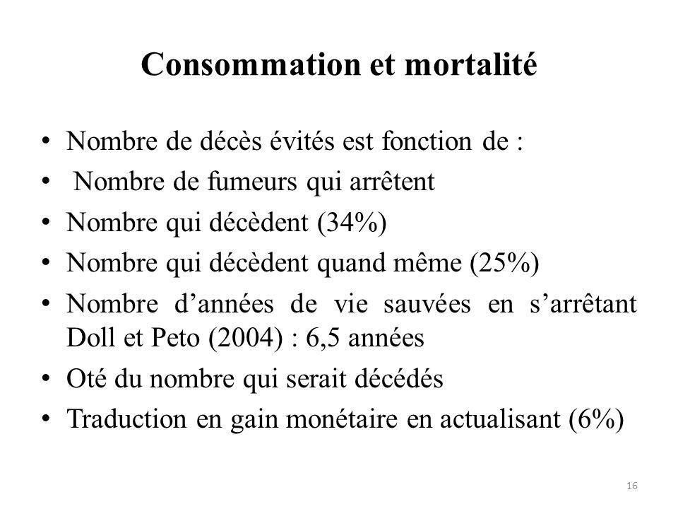 Consommation et mortalité 16 Nombre de décès évités est fonction de : Nombre de fumeurs qui arrêtent Nombre qui décèdent (34%) Nombre qui décèdent qua