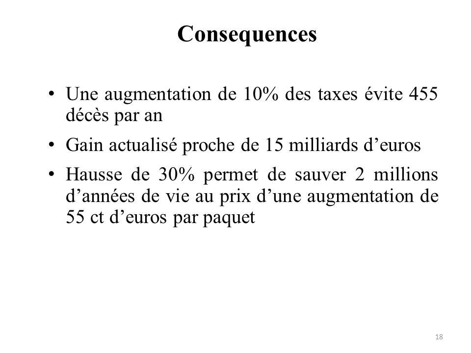 Consequences Une augmentation de 10% des taxes évite 455 décès par an Gain actualisé proche de 15 milliards deuros Hausse de 30% permet de sauver 2 mi