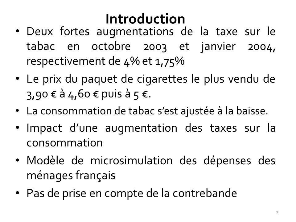 Introduction Deux fortes augmentations de la taxe sur le tabac en octobre 2003 et janvier 2004, respectivement de 4% et 1,75% Le prix du paquet de cig