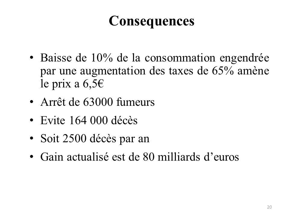 Consequences Baisse de 10% de la consommation engendrée par une augmentation des taxes de 65% amène le prix a 6,5 Arrêt de 63000 fumeurs Evite 164 000
