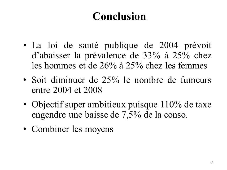 Conclusion La loi de santé publique de 2004 prévoit dabaisser la prévalence de 33% à 25% chez les hommes et de 26% à 25% chez les femmes Soit diminuer