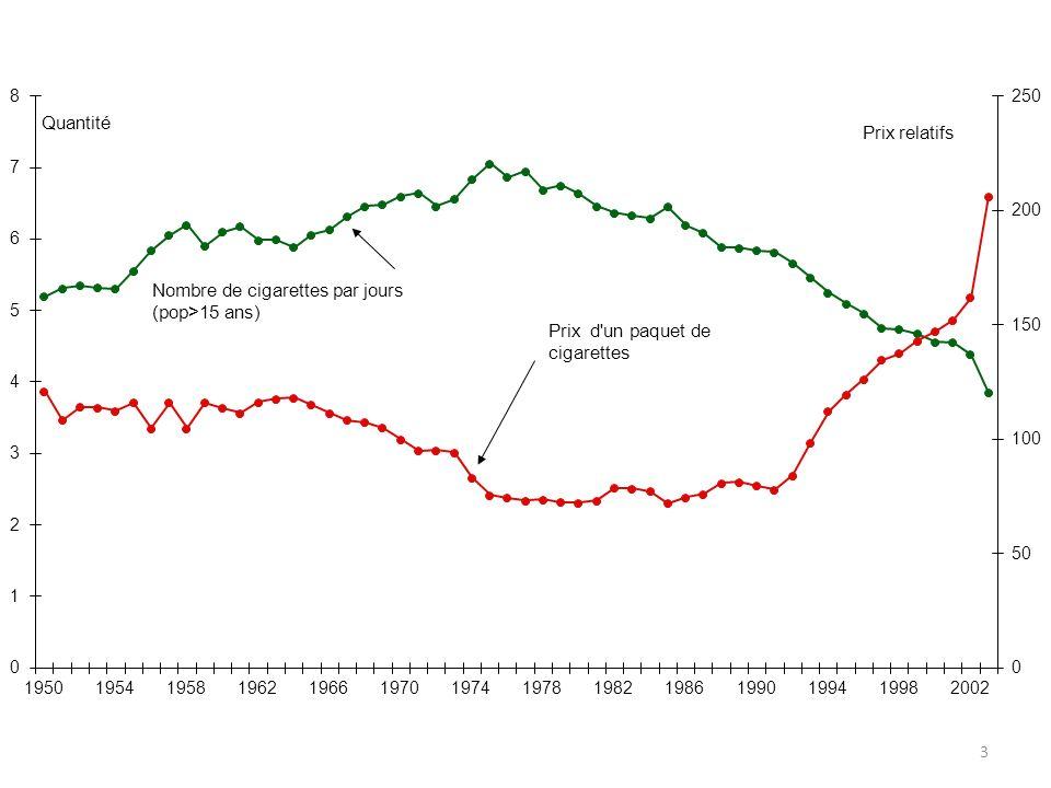 Chocs fiscaux nécessaires 14 Une baisse de 15% de la quantité nécessite un choc fiscal de 110%, soit passe de 5 à 7 Passage de 4,13 à 3,5 cigarettes par jour Gain fiscal : +58%, 3 milliards