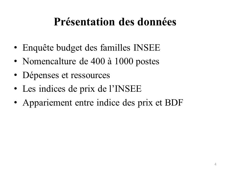 Présentation des données Enquête budget des familles INSEE Nomencalture de 400 à 1000 postes Dépenses et ressources Les indices de prix de lINSEE Appa