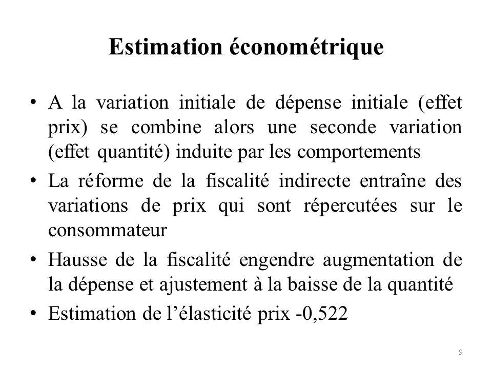 Estimation économétrique 9 A la variation initiale de dépense initiale (effet prix) se combine alors une seconde variation (effet quantité) induite pa