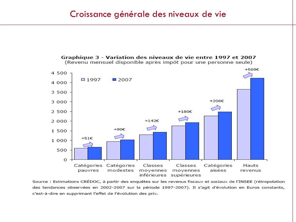 Futuribles ® Croissance générale des niveaux de vie