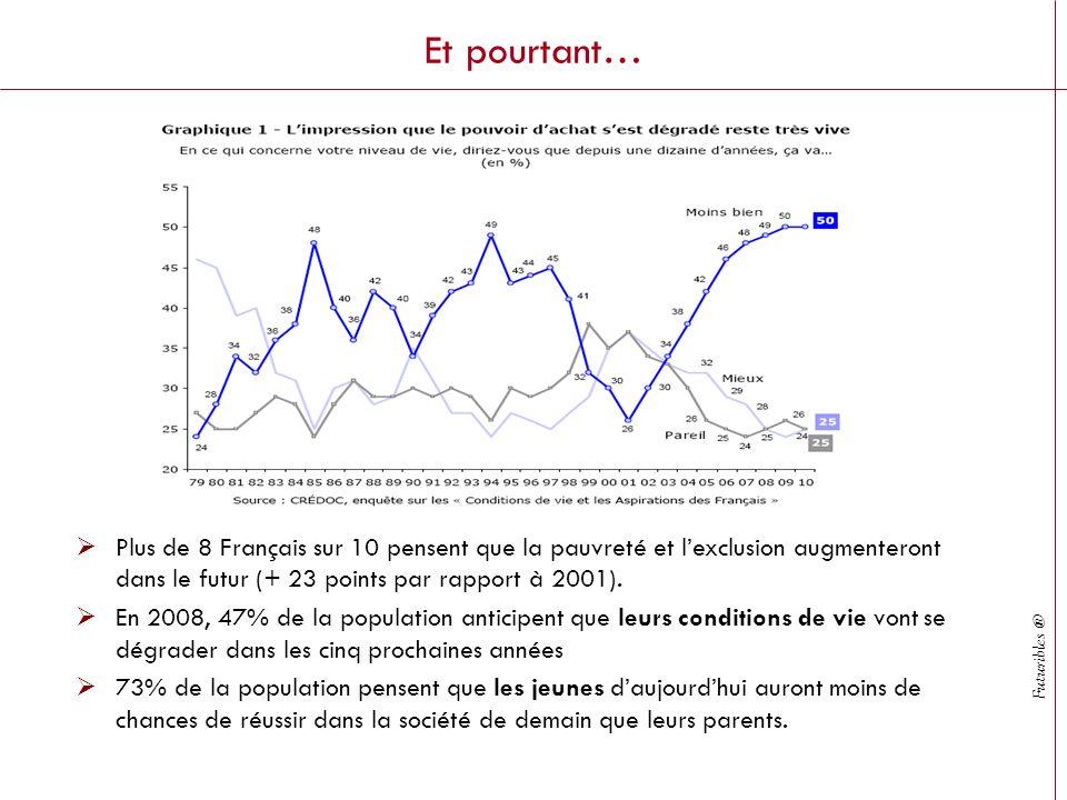 Futuribles ® Et pourtant… Plus de 8 Français sur 10 pensent que la pauvreté et lexclusion augmenteront dans le futur (+ 23 points par rapport à 2001).