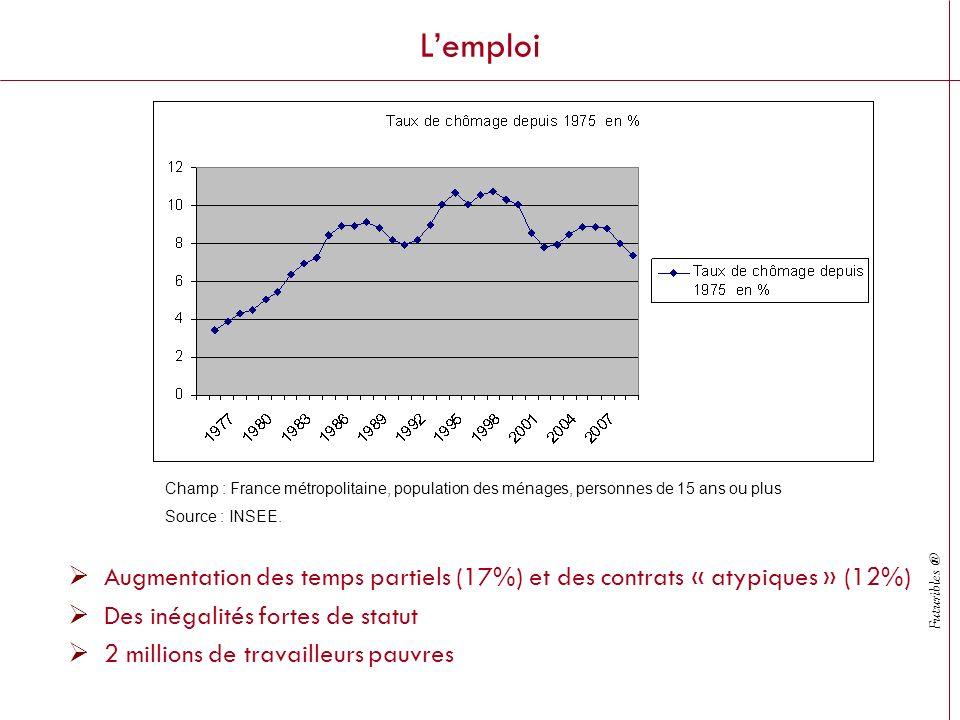 Futuribles ® Lemploi Augmentation des temps partiels (17%) et des contrats « atypiques » (12%) Des inégalités fortes de statut 2 millions de travailleurs pauvres Champ : France métropolitaine, population des ménages, personnes de 15 ans ou plus Source : INSEE.