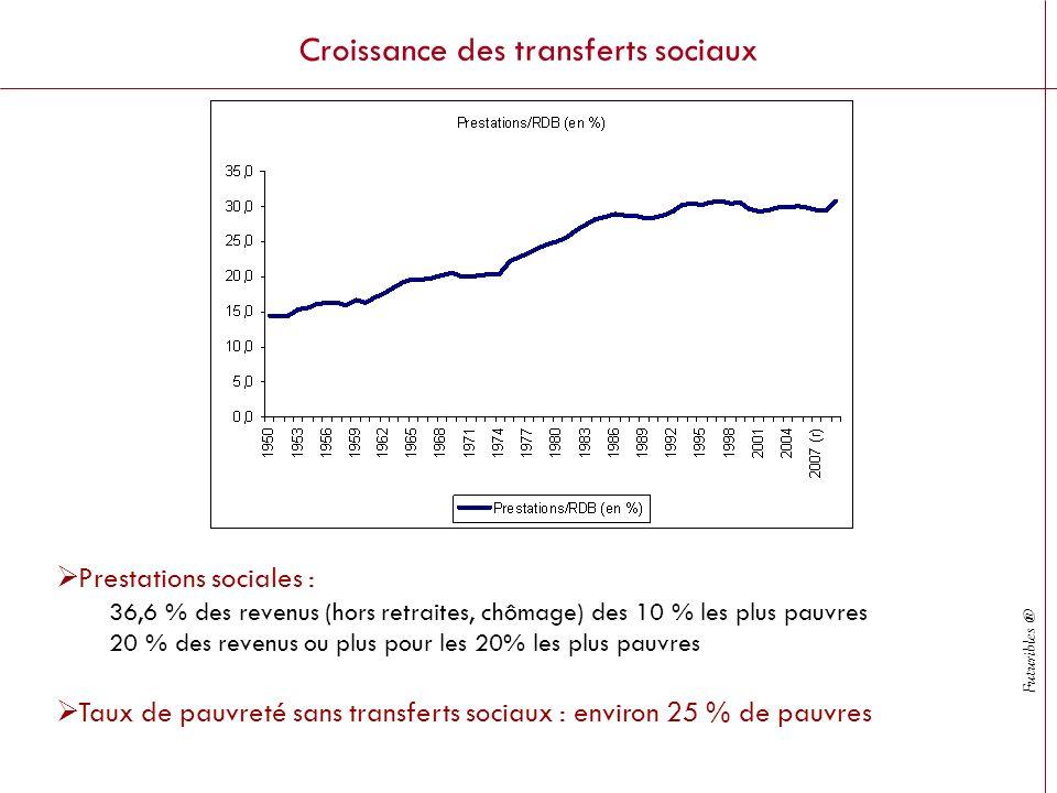 Futuribles ® Croissance des transferts sociaux Prestations sociales : 36,6 % des revenus (hors retraites, chômage) des 10 % les plus pauvres 20 % des revenus ou plus pour les 20% les plus pauvres Taux de pauvreté sans transferts sociaux : environ 25 % de pauvres