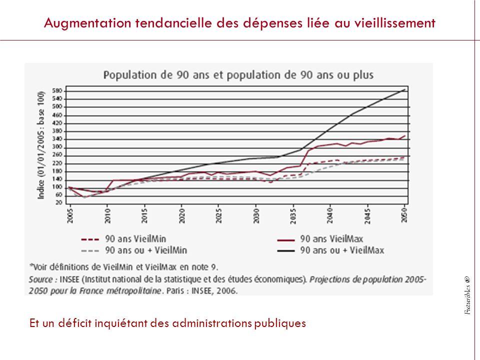 Futuribles ® Augmentation tendancielle des dépenses liée au vieillissement Et un déficit inquiétant des administrations publiques