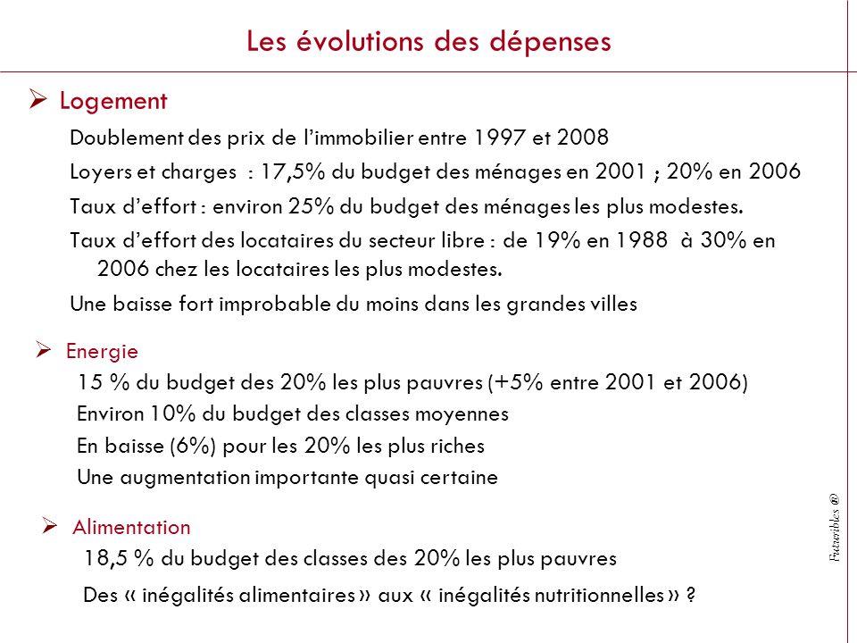 Futuribles ® Les évolutions des dépenses Logement Doublement des prix de limmobilier entre 1997 et 2008 Loyers et charges : 17,5% du budget des ménages en 2001 ; 20% en 2006 Taux deffort : environ 25% du budget des ménages les plus modestes.
