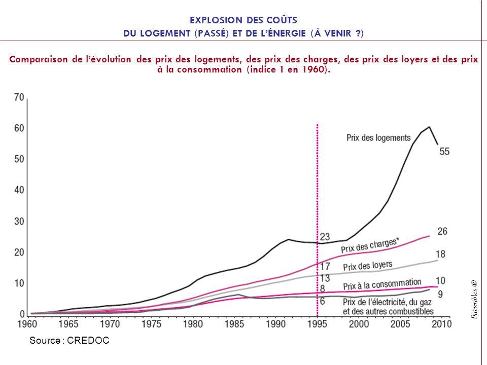 Futuribles ® Source : CREDOC EXPLOSION DES COÛTS DU LOGEMENT (PASSÉ) ET DE LÉNERGIE (À VENIR ?) Comparaison de lévolution des prix des logements, des prix des charges, des prix des loyers et des prix à la consommation (indice 1 en 1960).