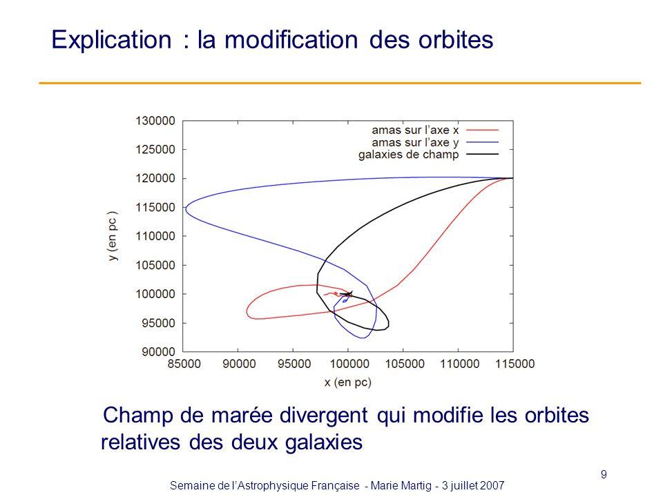 Semaine de lAstrophysique Française - Marie Martig - 3 juillet 2007 9 Explication : la modification des orbites Champ de marée divergent qui modifie l
