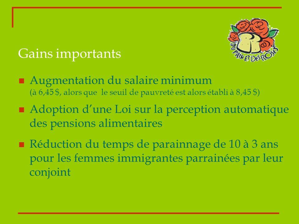 Gains importants Augmentation du salaire minimum (à 6,45 $, alors que le seuil de pauvreté est alors établi à 8,45 $) Adoption dune Loi sur la percept