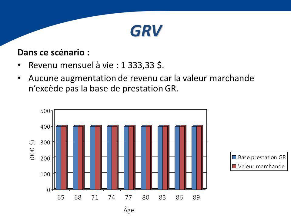GRV Dans ce scénario : Revenu mensuel à vie : 1 333,33 $.