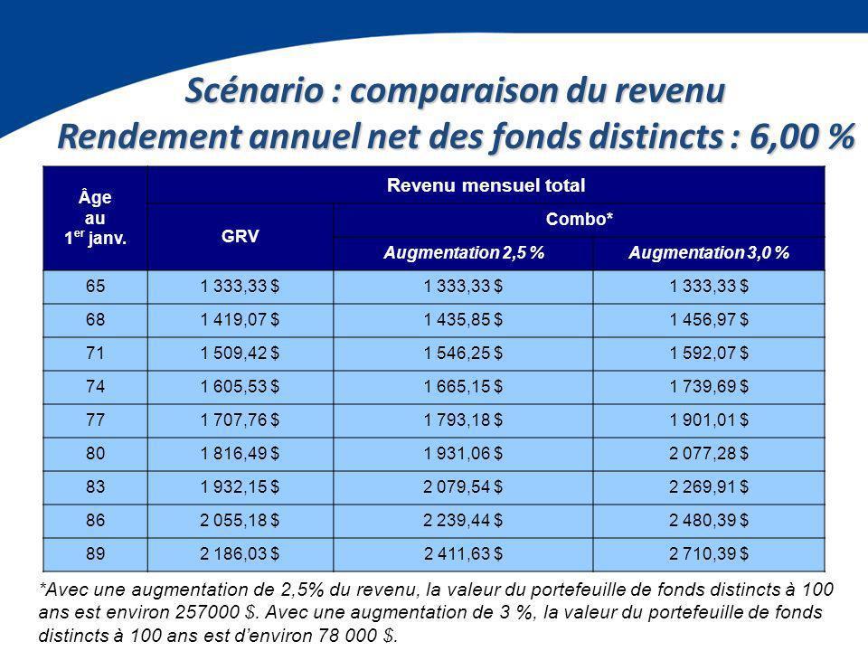 Scénario : comparaison du revenu Rendement annuel net des fonds distincts : 6,00 % Âge au 1 er janv.