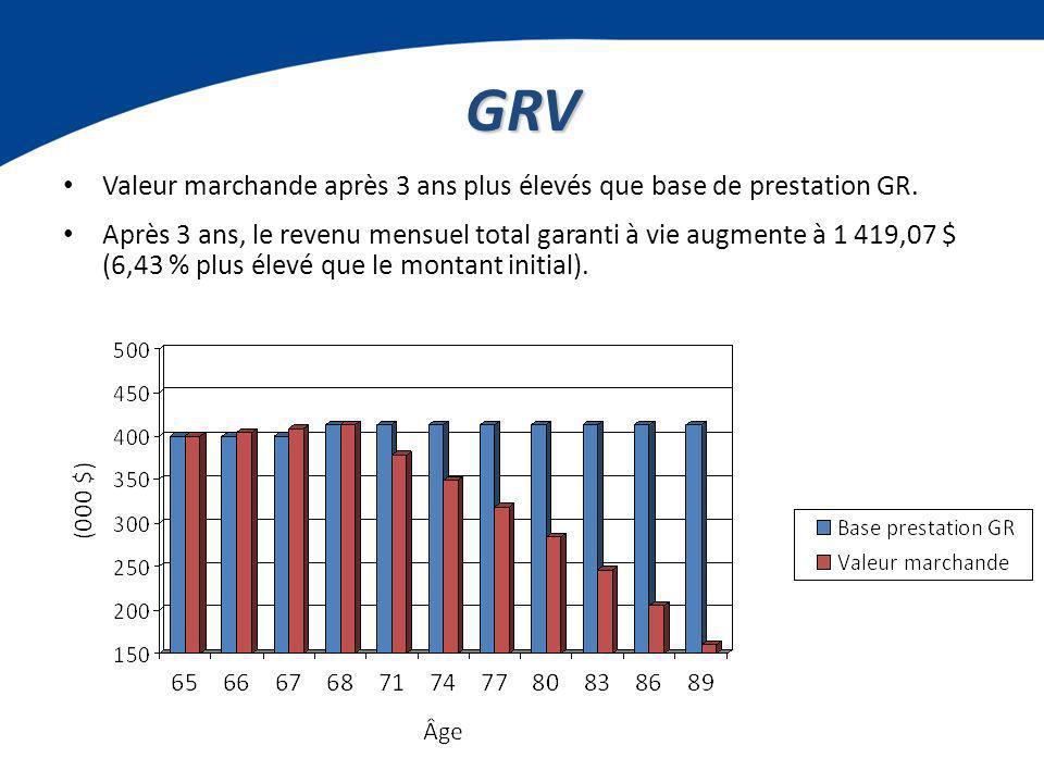 GRV Valeur marchande après 3 ans plus élevés que base de prestation GR.