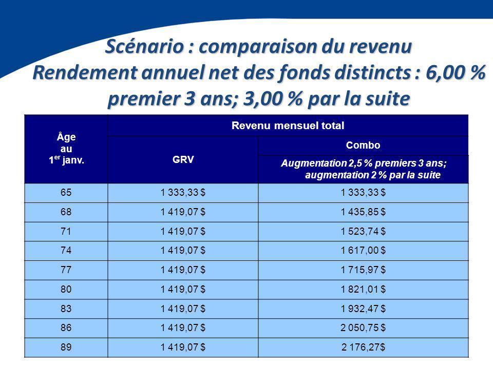 Scénario : comparaison du revenu Rendement annuel net des fonds distincts : 6,00 % premier 3 ans; 3,00 % par la suite Âge au 1 er janv.