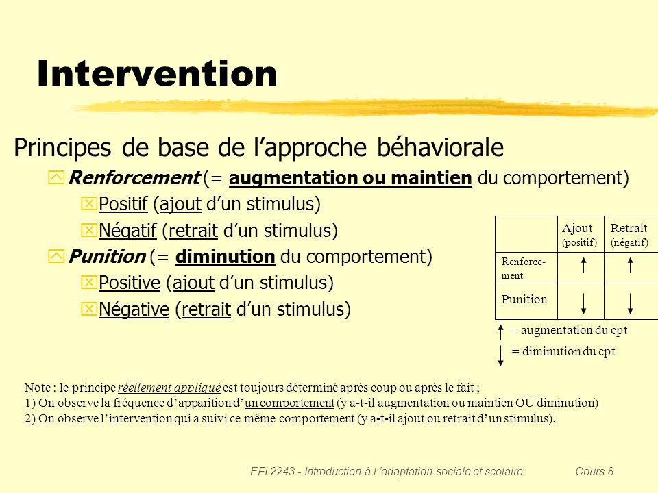 EFI 2243 - Introduction à l adaptation sociale et scolaire Cours 8 Intervention Principes de base de lapproche béhaviorale yRenforcement (= augmentati