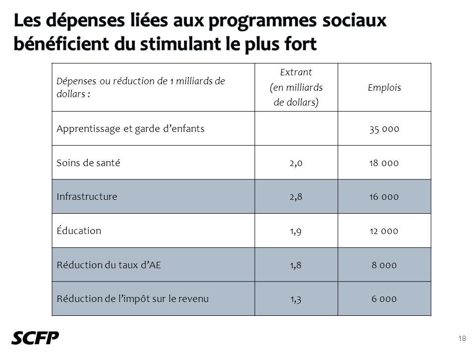 18 Dépenses ou réduction de 1 milliards de dollars : Extrant (en milliards de dollars) Emplois Apprentissage et garde denfants35 000 Soins de santé2,018 000 Infrastructure2,816 000 Éducation1,912 000 Réduction du taux dAE1,88 000 Réduction de limpôt sur le revenu1,36 000