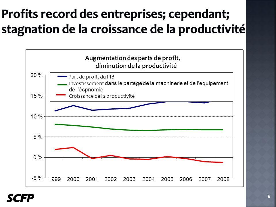 Augmentation des parts de profit, diminution de la productivité -5 % 0 % 5 % 10 % 15 % 20 % 1999200020012002200320042005200620072008 Part de profit du PIB Investissement dans le partage de la machinerie et de léquipement de lécpnomie Croissance de la productivité 8