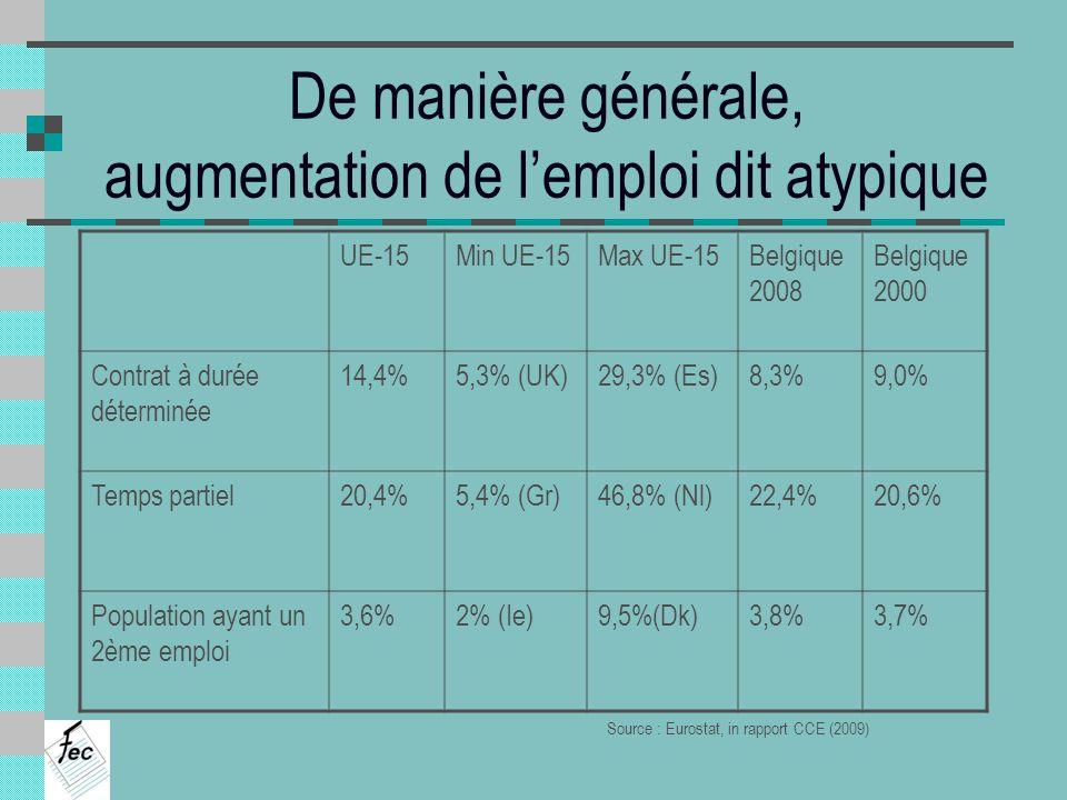 De manière générale, augmentation de lemploi dit atypique UE-15Min UE-15Max UE-15Belgique 2008 Belgique 2000 Contrat à durée déterminée 14,4%5,3% (UK)
