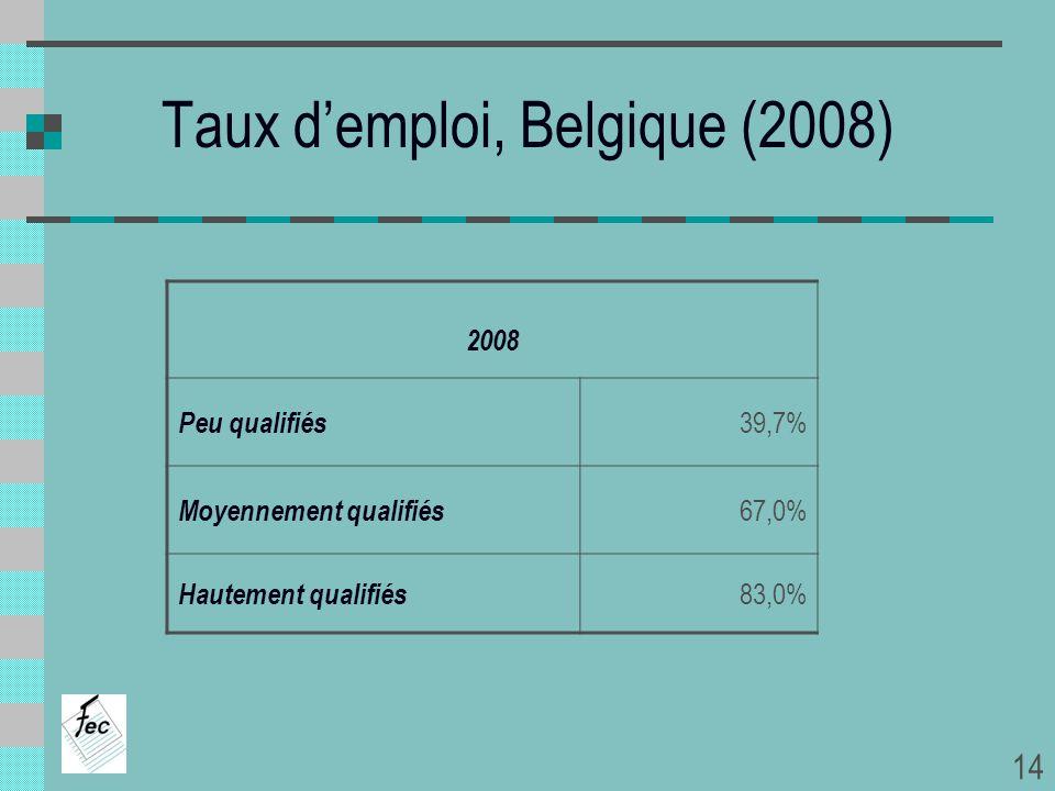Taux demploi, Belgique (2008) 2008 Peu qualifiés 39,7% Moyennement qualifiés 67,0% Hautement qualifiés 83,0% 14