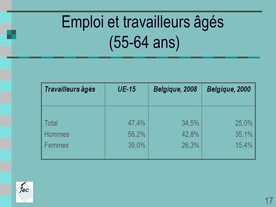 Emploi et travailleurs âgés (55-64 ans) Travailleurs âgésUE-15Belgique, 2008Belgique, 2000 Total Hommes Femmes 47,4% 56,2% 39,0% 34,5% 42,8% 26,3% 25,
