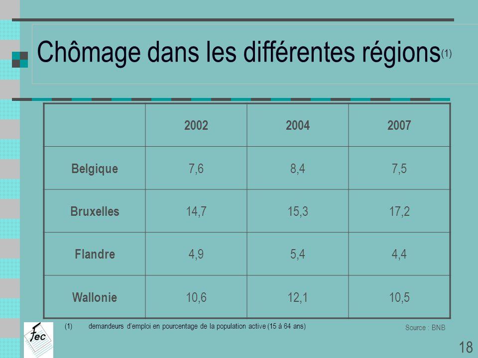 Chômage dans les différentes régions (1) (1)demandeurs demploi en pourcentage de la population active (15 à 64 ans) Source : BNB 200220042007 Belgique