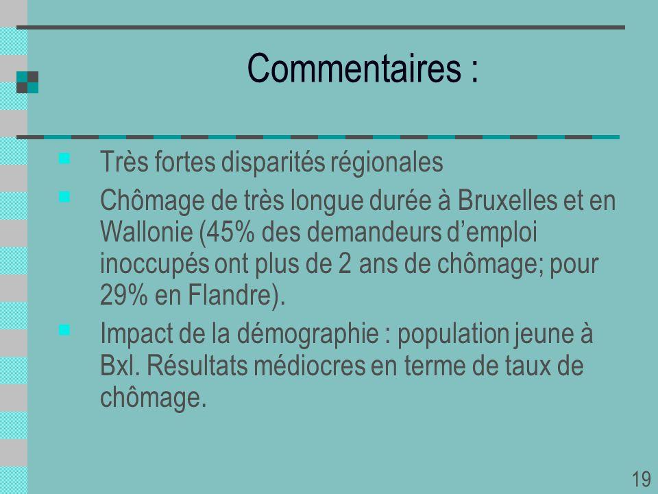Commentaires : Très fortes disparités régionales Chômage de très longue durée à Bruxelles et en Wallonie (45% des demandeurs demploi inoccupés ont plu