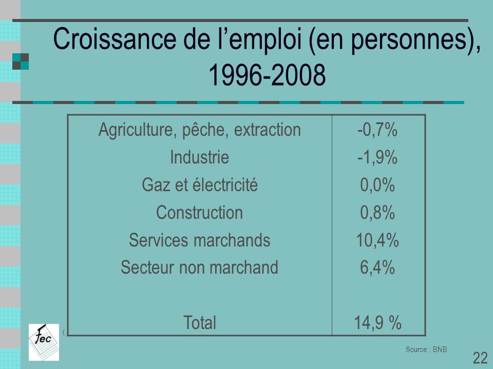 Croissance de lemploi (en personnes), 1996-2008 Agriculture, pêche, extraction Industrie Gaz et électricité Construction Services marchands Secteur no
