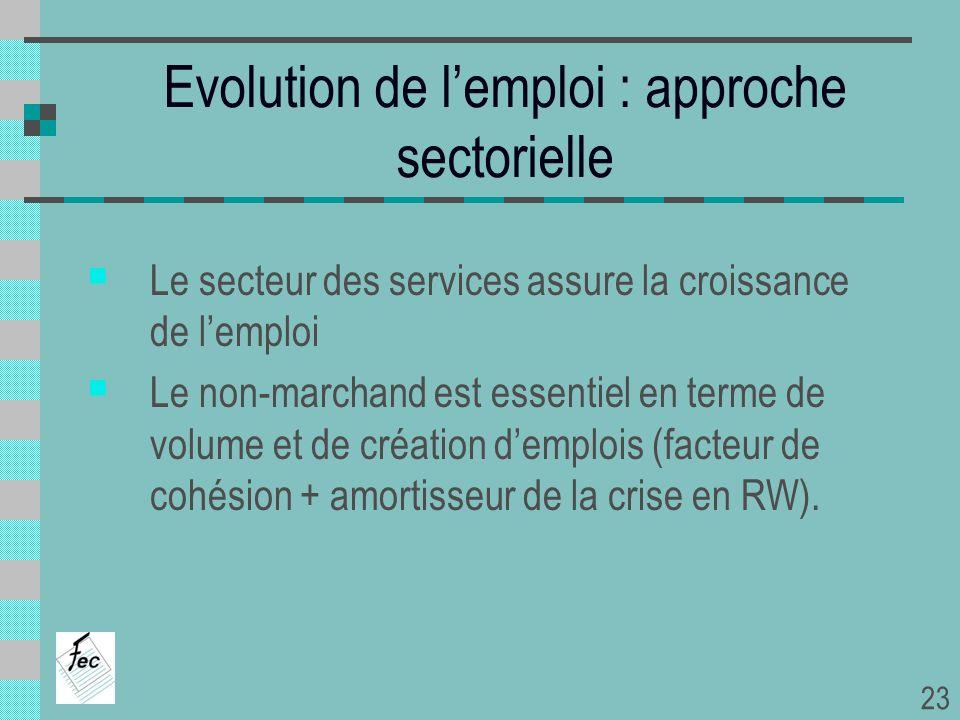 Evolution de lemploi : approche sectorielle Le secteur des services assure la croissance de lemploi Le non-marchand est essentiel en terme de volume e