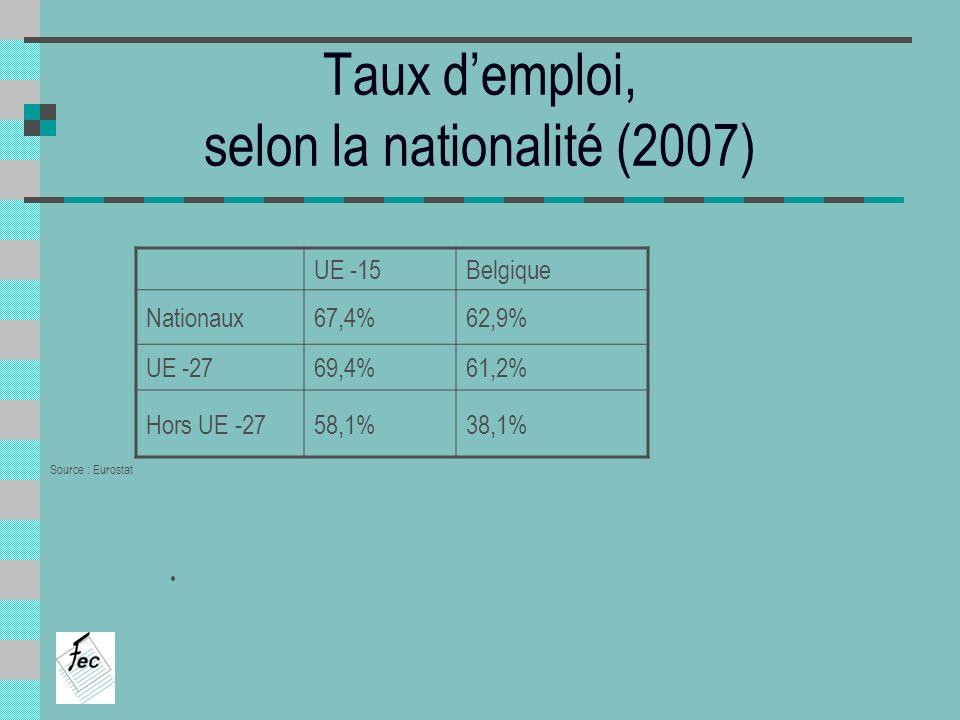 Taux demploi, selon la nationalité (2007) UE -15Belgique Nationaux67,4%62,9% UE -2769,4%61,2% Hors UE -2758,1%38,1% Source : Eurostat