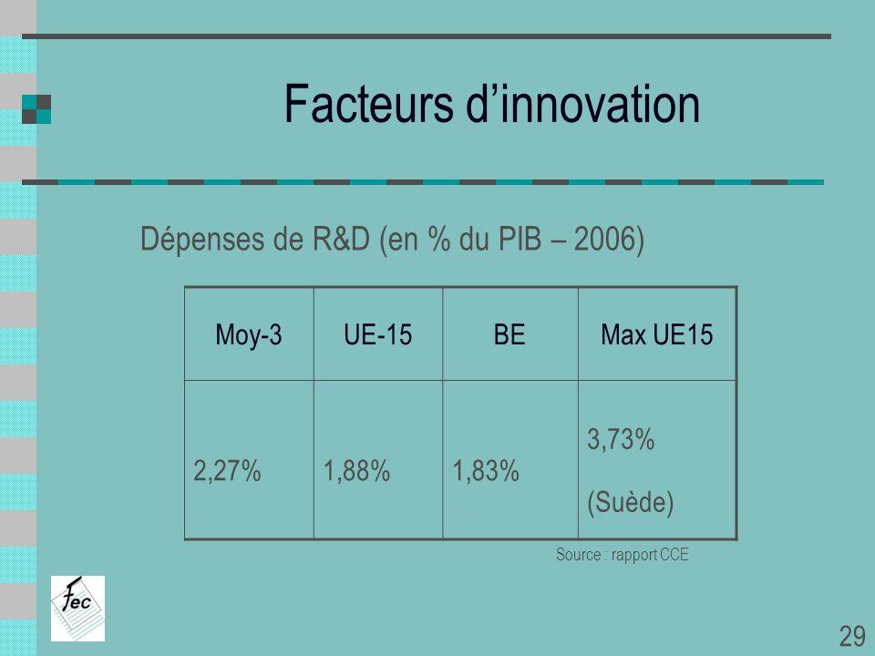 Dépenses de R&D (en % du PIB – 2006) Moy-3UE-15BEMax UE15 2,27%1,88%1,83% 3,73% (Suède) Facteurs dinnovation Source : rapport CCE 29