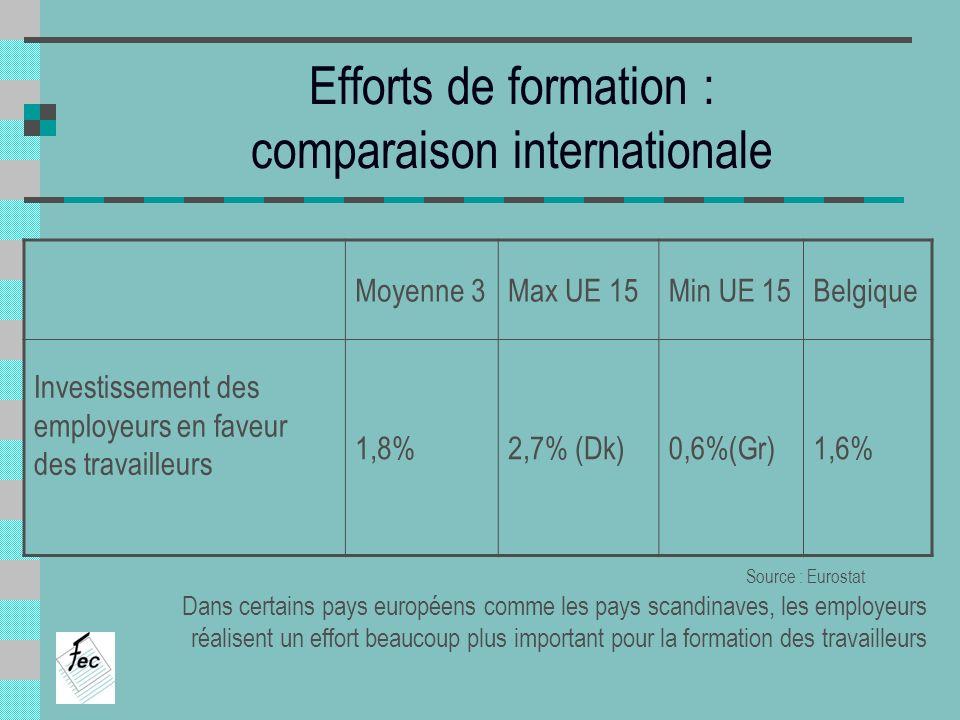 Efforts de formation : comparaison internationale Moyenne 3Max UE 15Min UE 15Belgique Investissement des employeurs en faveur des travailleurs 1,8%2,7