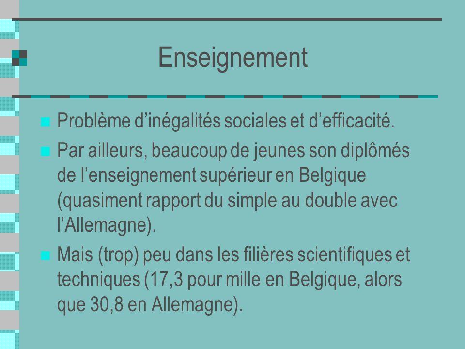 Enseignement Problème dinégalités sociales et defficacité. Par ailleurs, beaucoup de jeunes son diplômés de lenseignement supérieur en Belgique (quasi