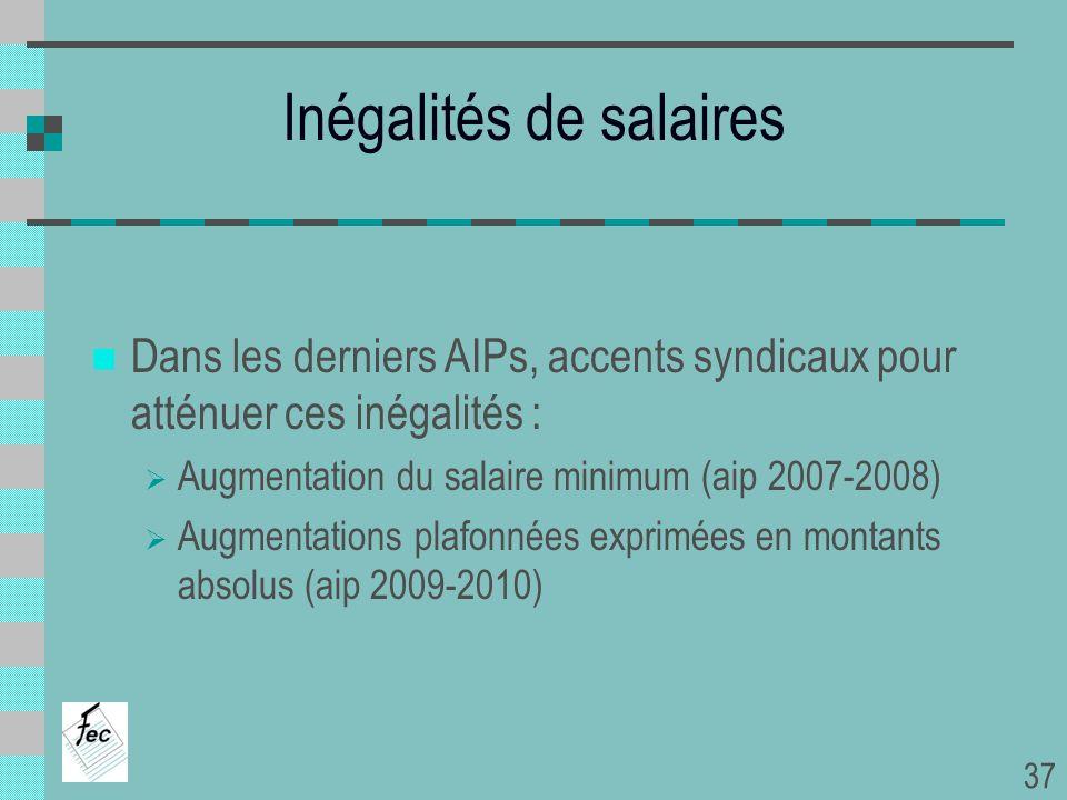 Inégalités de salaires Dans les derniers AIPs, accents syndicaux pour atténuer ces inégalités : Augmentation du salaire minimum (aip 2007-2008) Augmen
