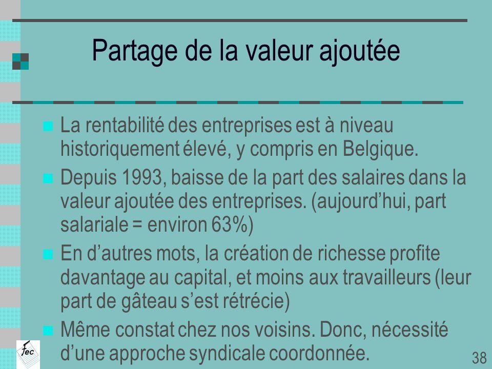 Partage de la valeur ajoutée La rentabilité des entreprises est à niveau historiquement élevé, y compris en Belgique. Depuis 1993, baisse de la part d