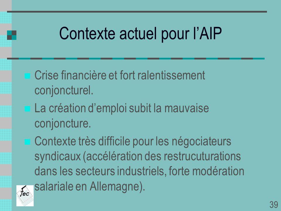 Contexte actuel pour lAIP Crise financière et fort ralentissement conjoncturel. La création demploi subit la mauvaise conjoncture. Contexte très diffi
