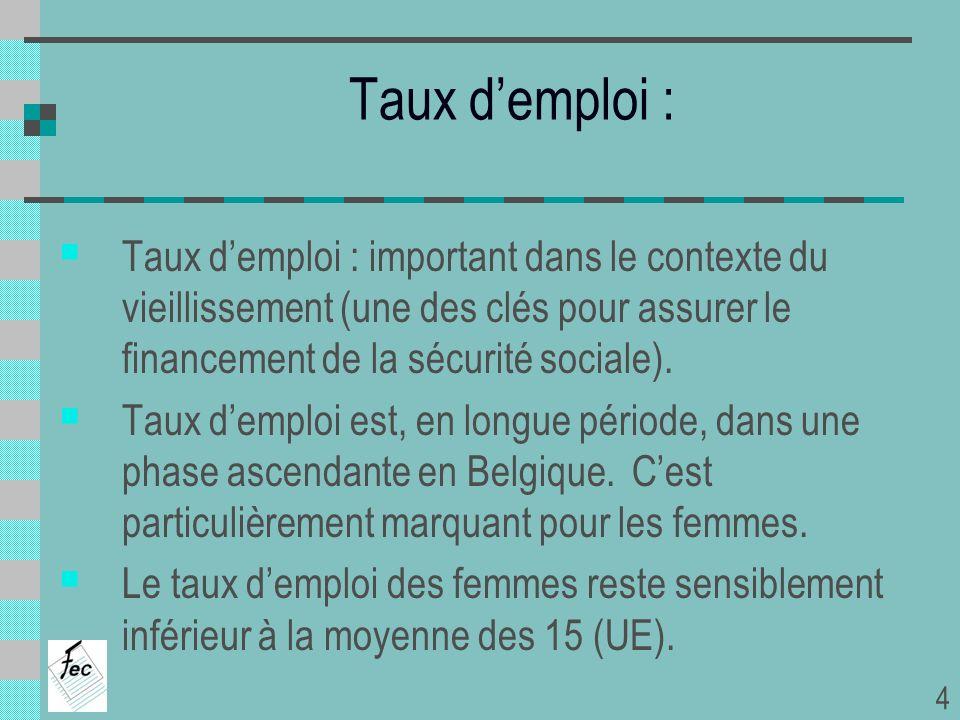 Taux demploi 2000200800-08 Total Hommes Femmes Belgique Moy-15 Belgique Moy-15 Belgique Moy-15 60,5% 63,4% 69,5% 72,8% 51,5% 54,1% 64,2% 67,3% 68,6% 74,2% 56,2% 60,4% +3,7% +3,9% -0,9% +1,4% +4,7% +6,3% Source : rapport CCE (2009) 5