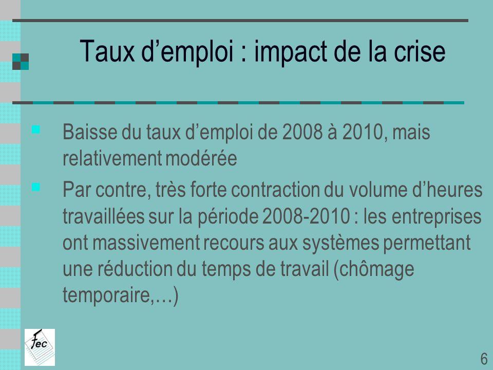 Taux demploi : impact de la crise Baisse du taux demploi de 2008 à 2010, mais relativement modérée Par contre, très forte contraction du volume dheure