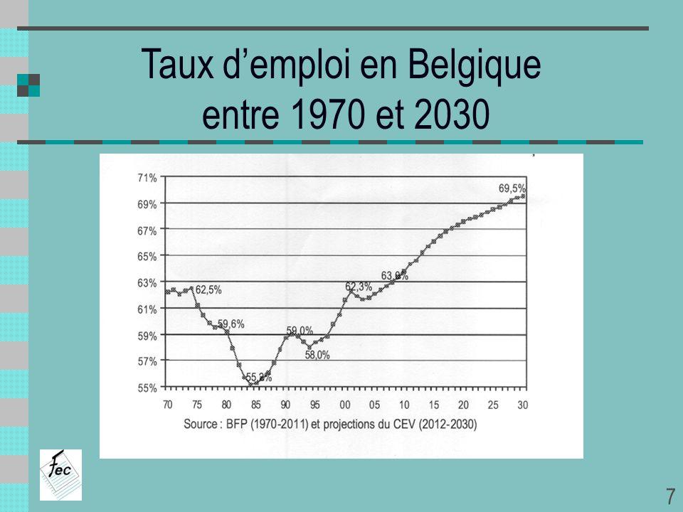 Chômage dans les différentes régions (1) (1)demandeurs demploi en pourcentage de la population active (15 à 64 ans) Source : BNB 200220042007 Belgique 7,68,47,5 Bruxelles 14,715,317,2 Flandre 4,95,44,4 Wallonie 10,612,110,5 18