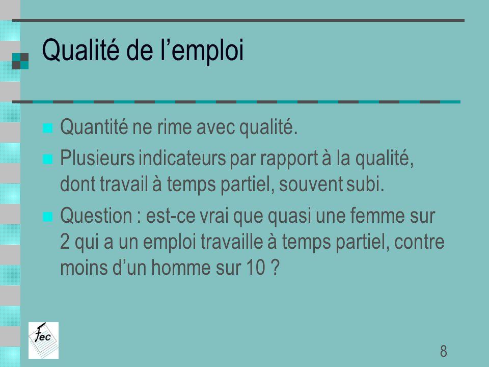 Qualité de lemploi Personnes ayant un emploi à temps partiel (part dans lemploi total) 20002007 Total Hommes Femmes Belgique Moy-15 Belgique 20,7% 17,9% 21,9% 20,3% 7,1% 40,7% Source : rapport CCE 9