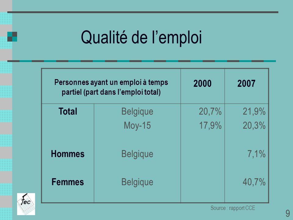 Qualité de lemploi Personnes ayant un emploi à temps partiel (part dans lemploi total) 20002007 Total Hommes Femmes Belgique Moy-15 Belgique 20,7% 17,