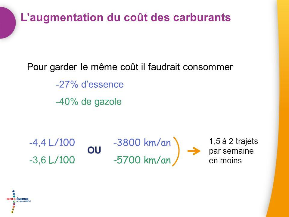 Laugmentation du coût des carburants Pour garder le même coût il faudrait consommer -27% dessence -40% de gazole -4,4 L/100 -3,6 L/100 1,5 à 2 trajets par semaine en moins -3800 km/an -5700 km/an OU