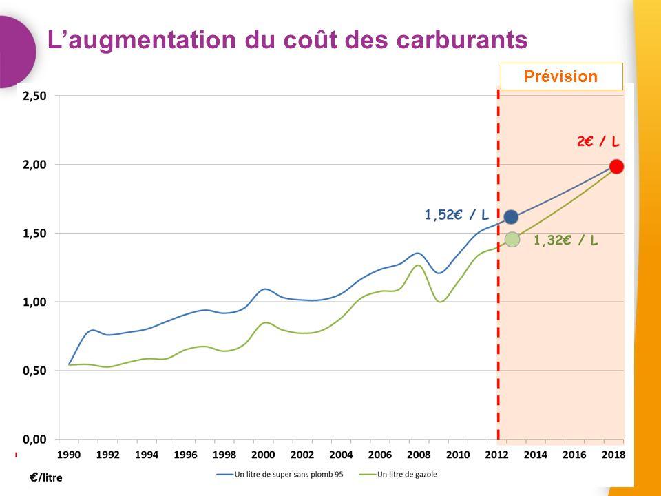 Laugmentation du coût des carburants Prévision