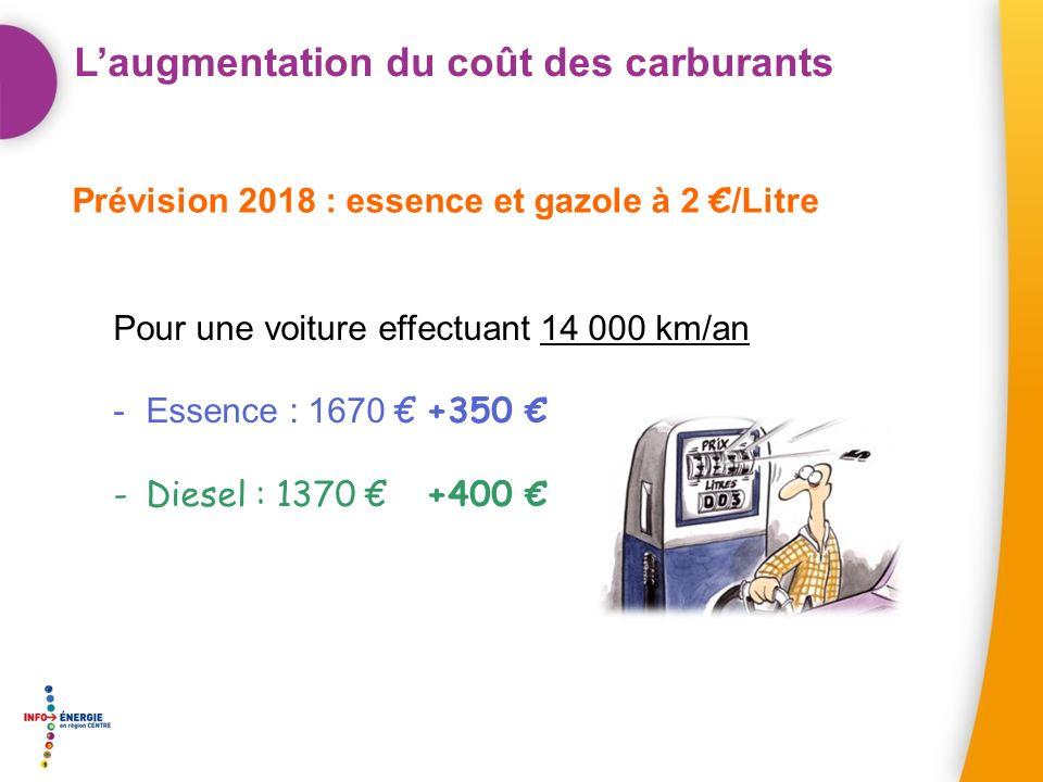 Laugmentation du coût des carburants Prévision 2018 : essence et gazole à 2 /Litre Pour une voiture effectuant 14 000 km/an -Essence : 1670+350 -Diesel : 1370 +400